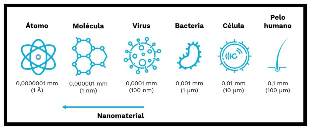 Tamaño nanomateriales