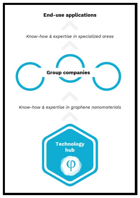 Phi4tech technology hub